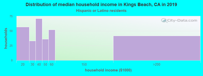 Kings Beach household income for Hispanic or Latino race householders