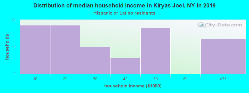 Kiryas Joel household income for Hispanic or Latino race householders