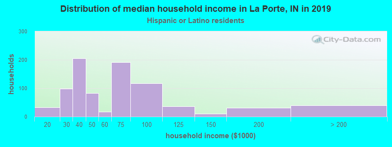 La Porte household income for Hispanic or Latino race householders