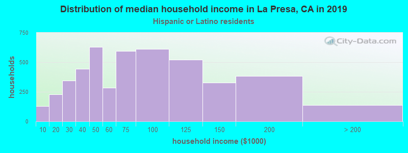 La Presa household income for Hispanic or Latino race householders