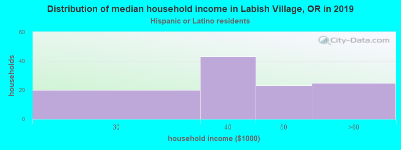 Labish Village household income for Hispanic or Latino race householders