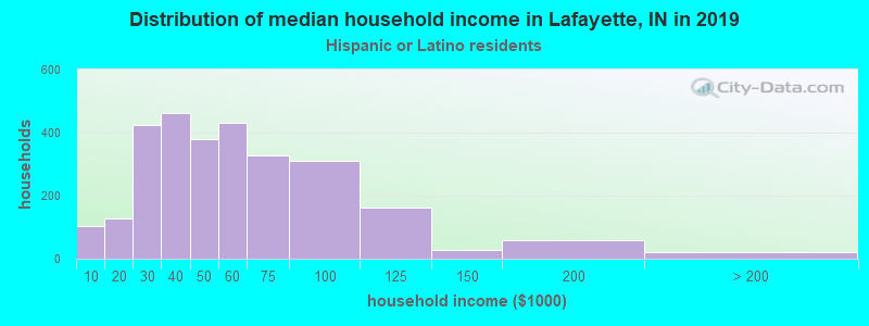 Lafayette household income for Hispanic or Latino race householders