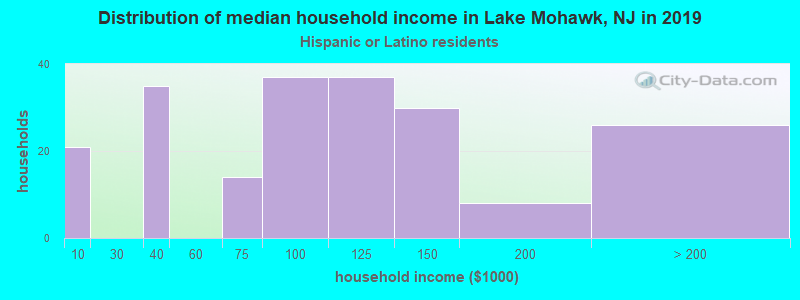 Lake Mohawk household income for Hispanic or Latino race householders
