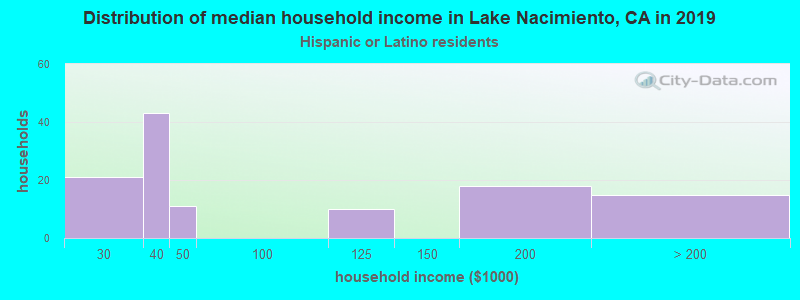 Lake Nacimiento household income for Hispanic or Latino race householders