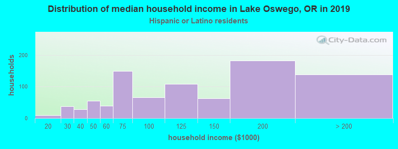 Lake Oswego household income for Hispanic or Latino race householders