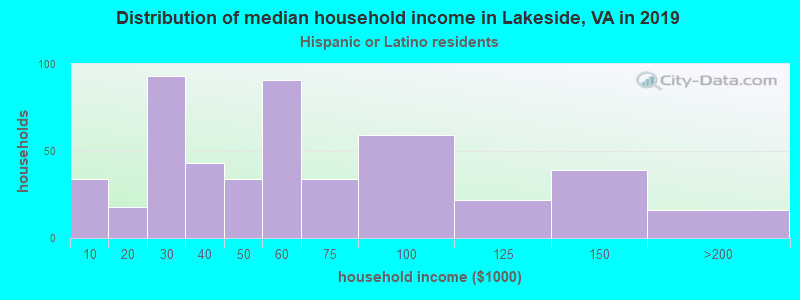 Lakeside household income for Hispanic or Latino race householders