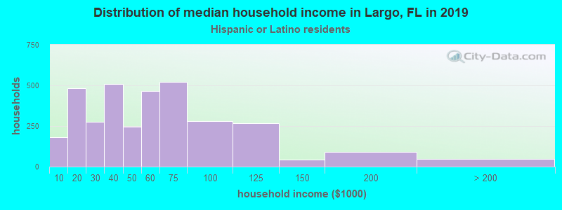 Largo household income for Hispanic or Latino race householders