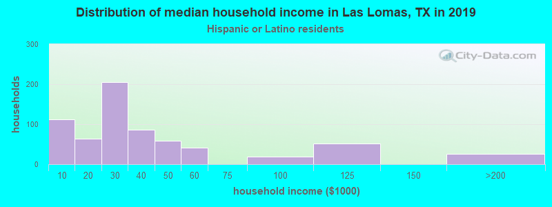 Las Lomas household income for Hispanic or Latino race householders