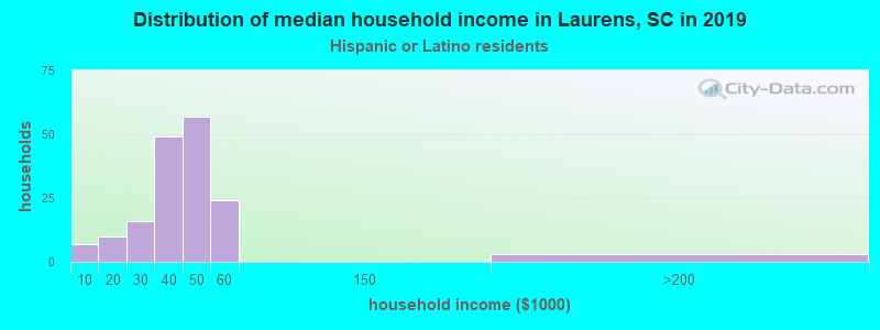 Laurens household income for Hispanic or Latino race householders