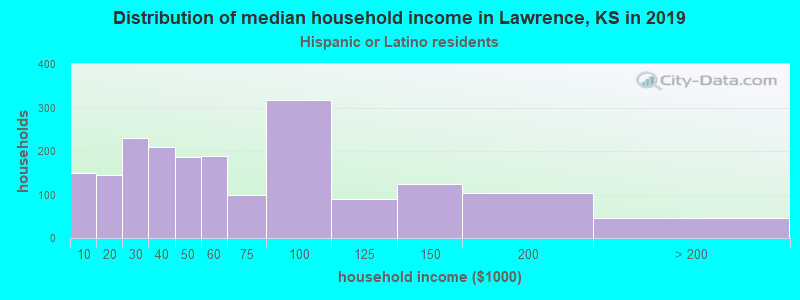 Lawrence household income for Hispanic or Latino race householders