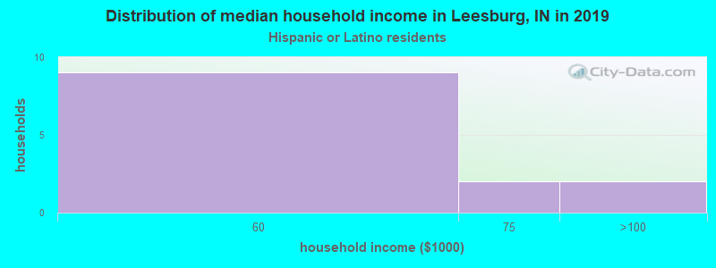 Leesburg household income for Hispanic or Latino race householders