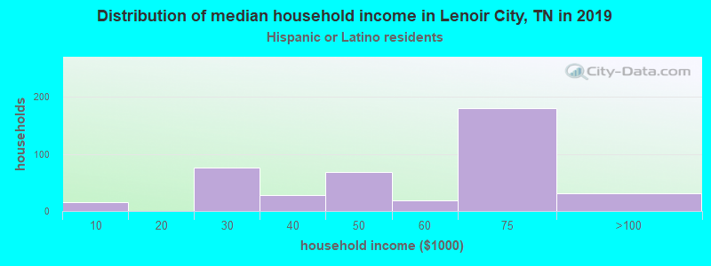 Lenoir City household income for Hispanic or Latino race householders