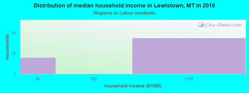 Lewistown household income for Hispanic or Latino race householders
