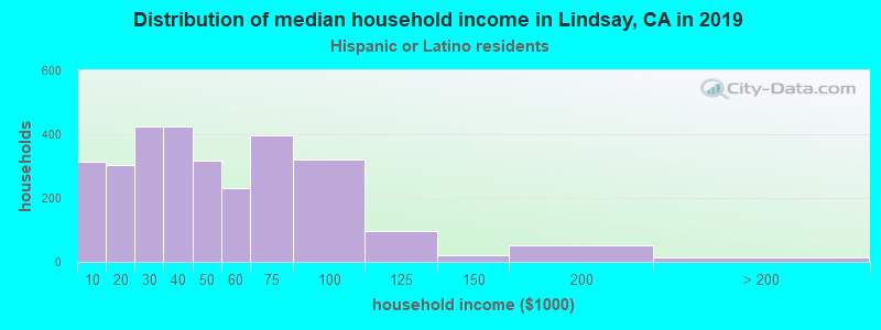 Lindsay household income for Hispanic or Latino race householders