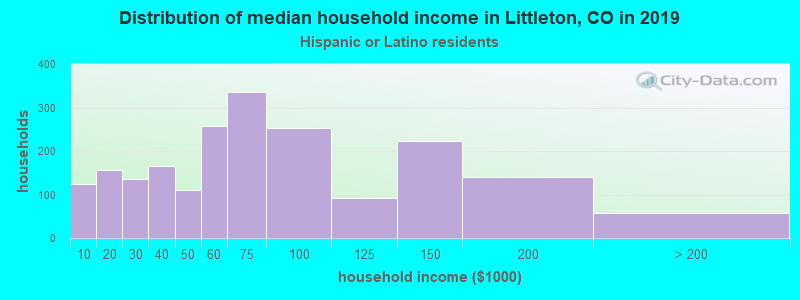 Littleton household income for Hispanic or Latino race householders