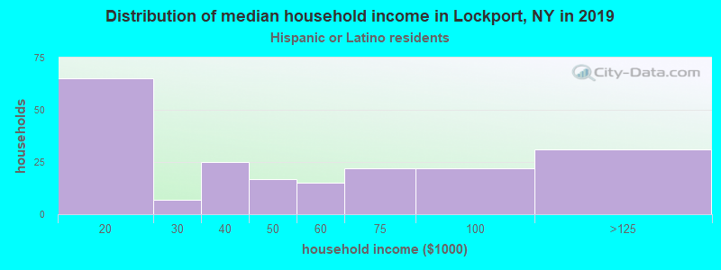 Lockport household income for Hispanic or Latino race householders