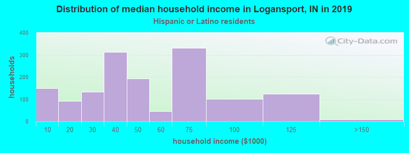 Logansport household income for Hispanic or Latino race householders