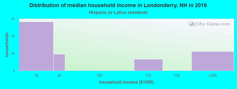 Londonderry household income for Hispanic or Latino race householders