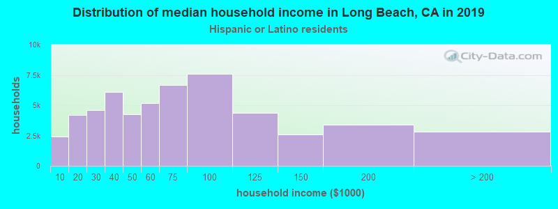 Long Beach household income for Hispanic or Latino race householders