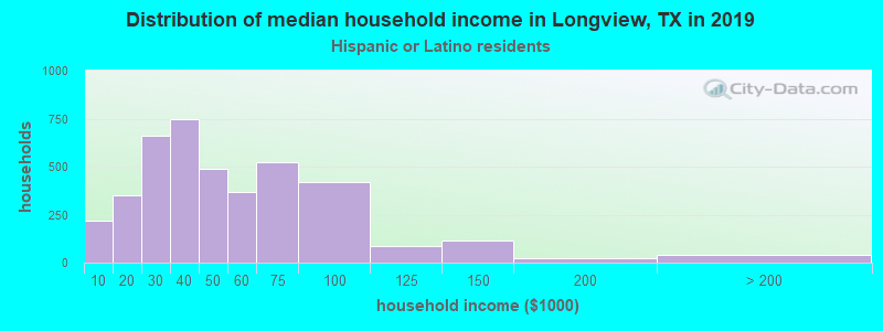 Longview household income for Hispanic or Latino race householders