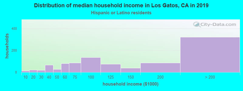 Los Gatos household income for Hispanic or Latino race householders