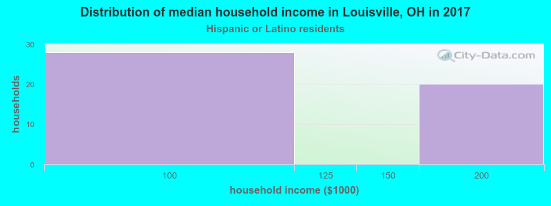 Louisville household income for Hispanic or Latino race householders