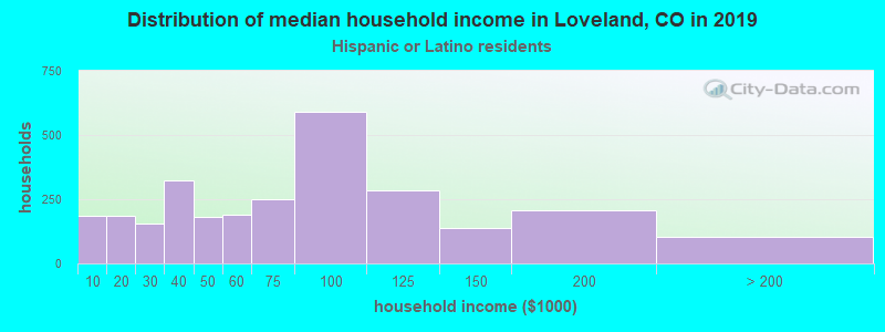 Loveland household income for Hispanic or Latino race householders