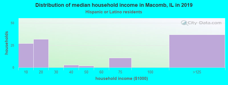 Macomb household income for Hispanic or Latino race householders