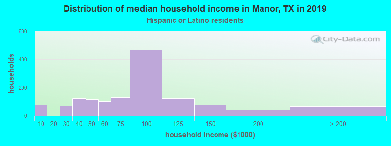 Manor household income for Hispanic or Latino race householders