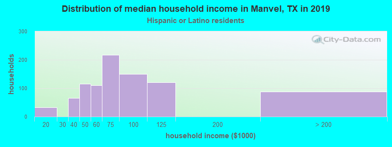 Manvel household income for Hispanic or Latino race householders