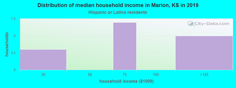 Marion household income for Hispanic or Latino race householders