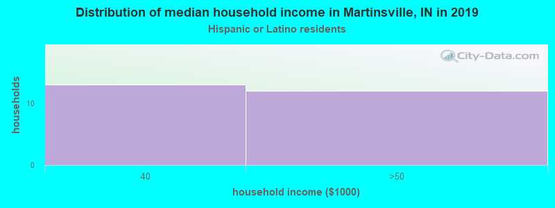 Martinsville household income for Hispanic or Latino race householders