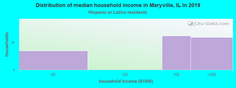 Maryville household income for Hispanic or Latino race householders