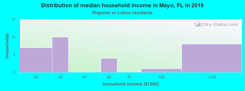 Mayo household income for Hispanic or Latino race householders