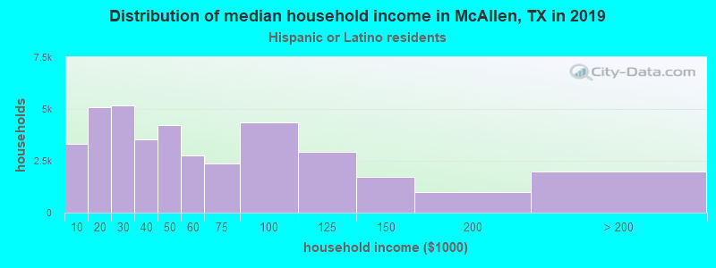 McAllen household income for Hispanic or Latino race householders