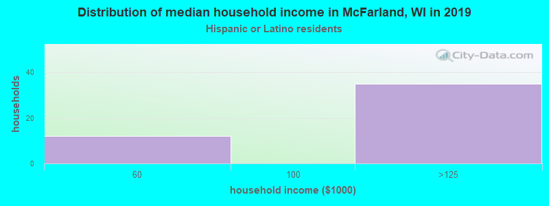 McFarland household income for Hispanic or Latino race householders