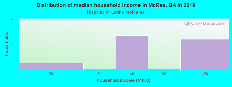 McRae household income for Hispanic or Latino race householders