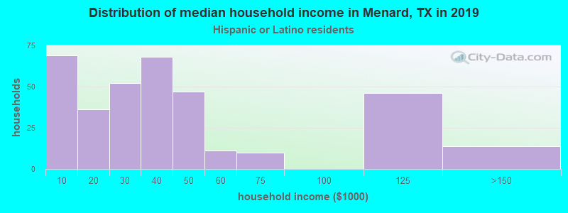 Menard household income for Hispanic or Latino race householders