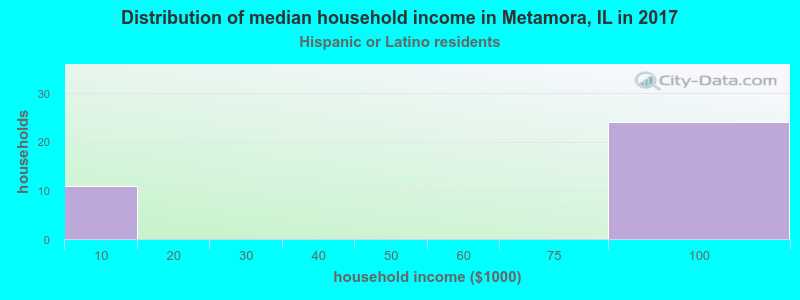 Metamora household income for Hispanic or Latino race householders