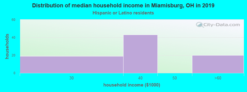 Miamisburg household income for Hispanic or Latino race householders