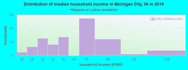 Michigan City household income for Hispanic or Latino race householders