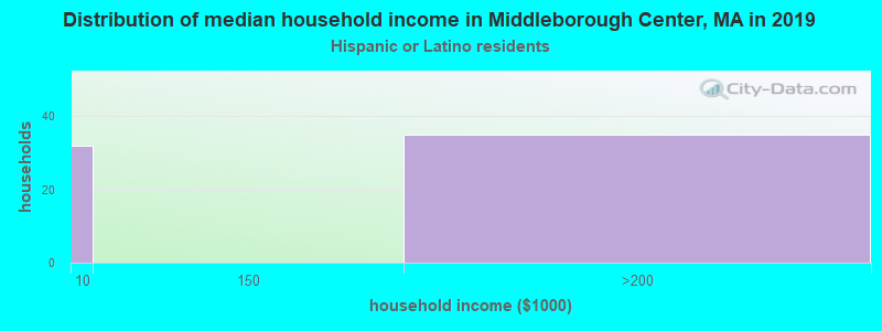 Middleborough Center household income for Hispanic or Latino race householders