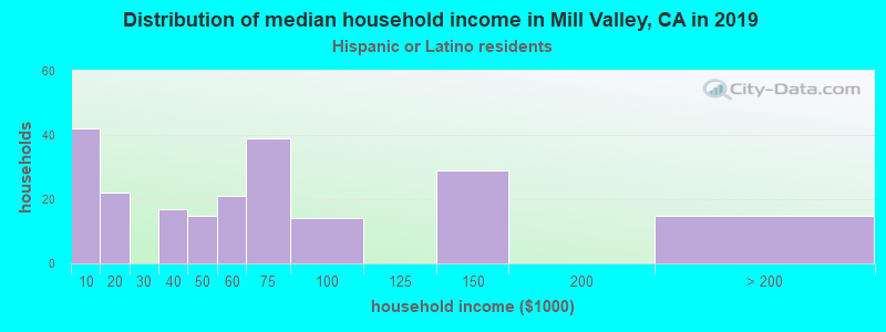 Mill Valley household income for Hispanic or Latino race householders