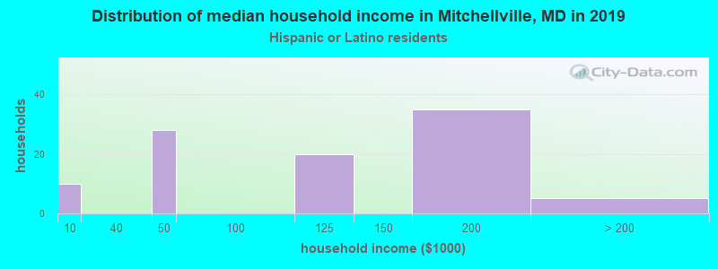 Mitchellville household income for Hispanic or Latino race householders