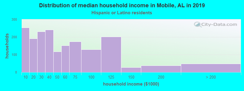 Mobile household income for Hispanic or Latino race householders