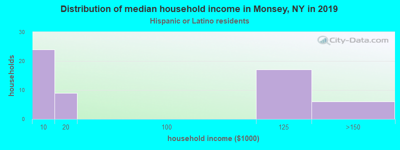Monsey household income for Hispanic or Latino race householders