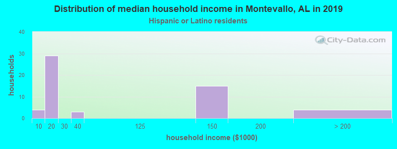 Montevallo household income for Hispanic or Latino race householders