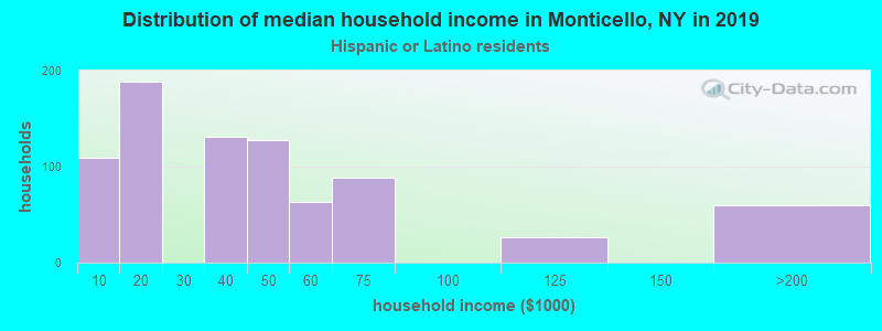 Monticello household income for Hispanic or Latino race householders