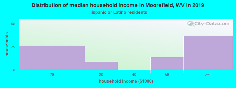 Moorefield household income for Hispanic or Latino race householders