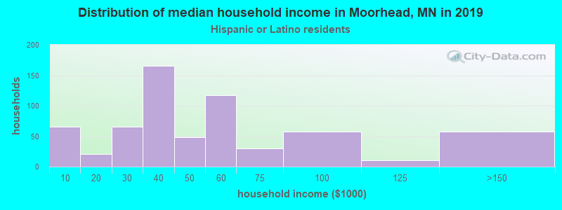 Moorhead household income for Hispanic or Latino race householders